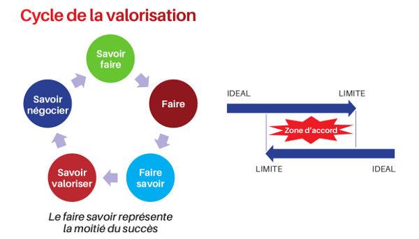 cyclevalorisation