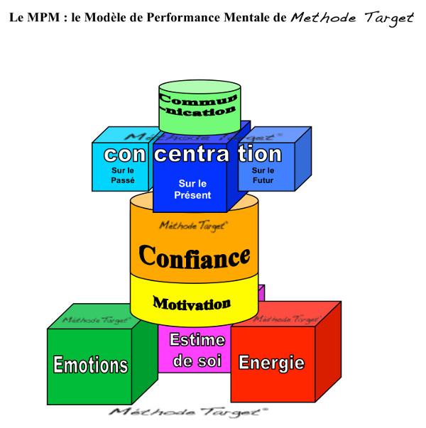 Modèle de Performance Mentale